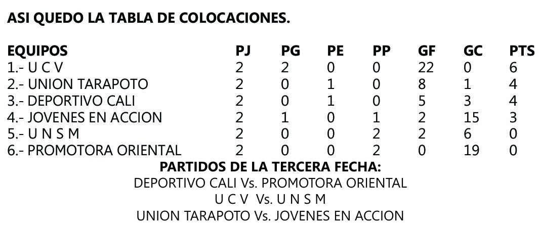 Fútbol Tarapotino: Resultados de la fecha 2 y tabla de posiciones