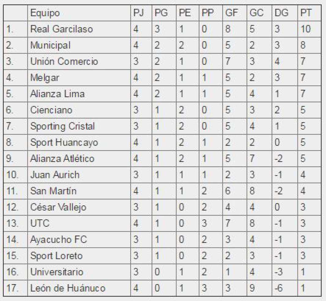 Torneo Apertura: tabla de posiciones y  resultados de la fecha 4
