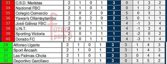 ADT de Moyobamba se coloca en el puesto 27