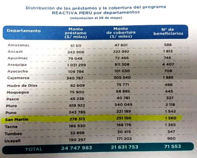 En San Martín: 1,560 empresarios recibieron 278 mil 313 soles, por prestamos REACTIVA PERÚ
