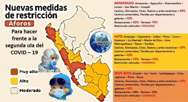 """Nuevas Medidas de Restriccion """"Aforos"""""""