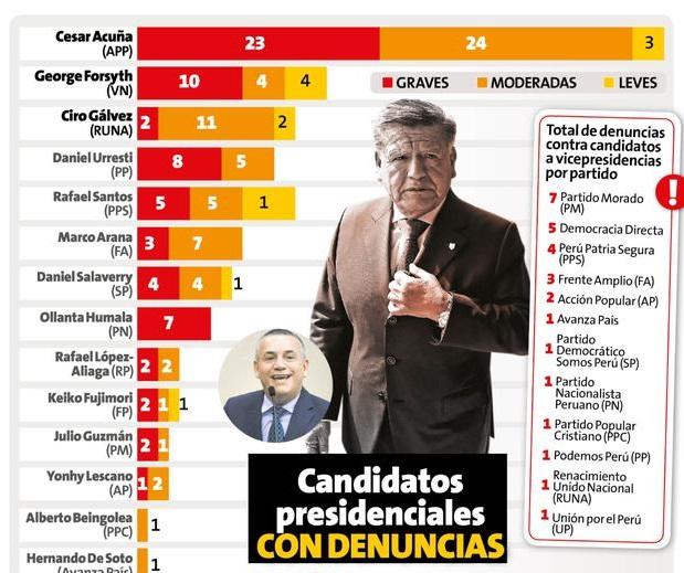 Las 153 denuncias detrás de los candidatos presidenciales