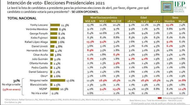 Yonhy Lescano lidera intención de voto presidencial con 11.3 según el Instituto de Estudios Peruanos (IEP)