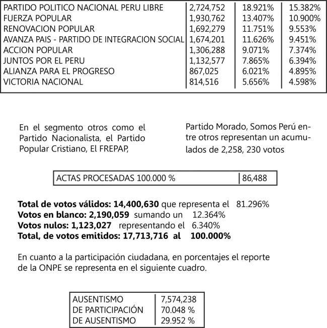 En San Martin Alianza para el Progreso (APP) se ubica en el primer lugar con 48,418 votos