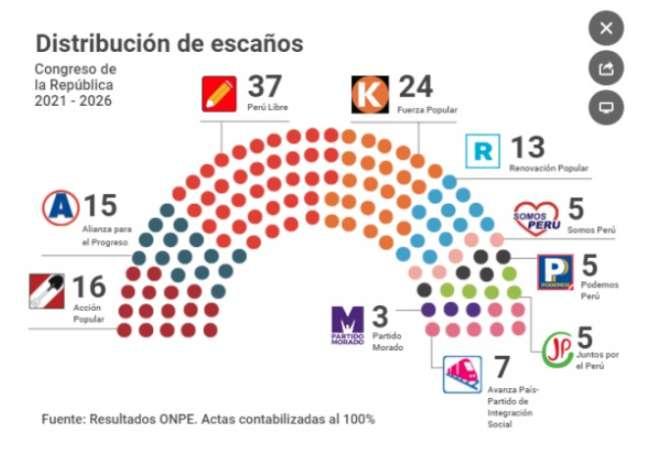 Diez partidos políticos estarán representados en el Parlamento 2021-2026