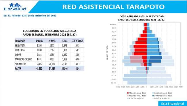Solo el 42,4% de la población asegurada de la jurisdicción de la Red Tarapoto, tiene su dosis completa de la vacuna contra la Covid-19